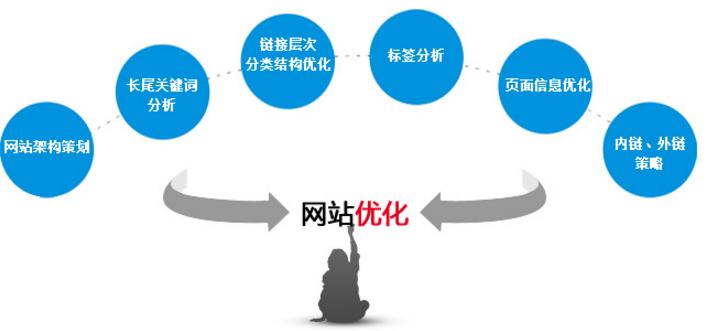 石家庄网站制作,网站优化