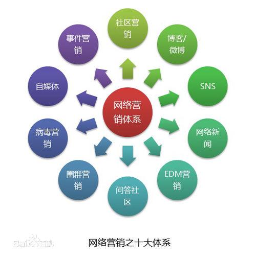 石家庄网络营销公司